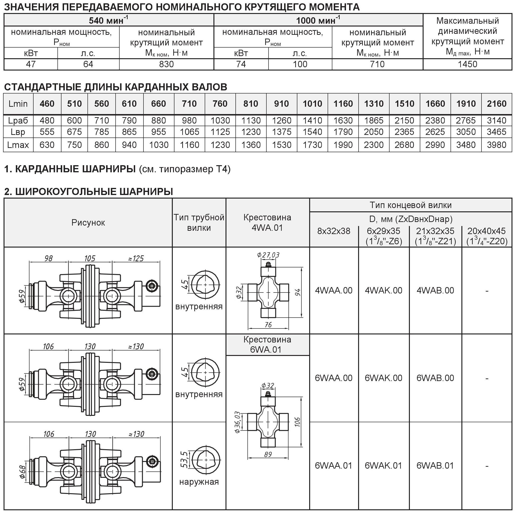 Варианты концевых элементов для карданных валов (карданов) типа Т5