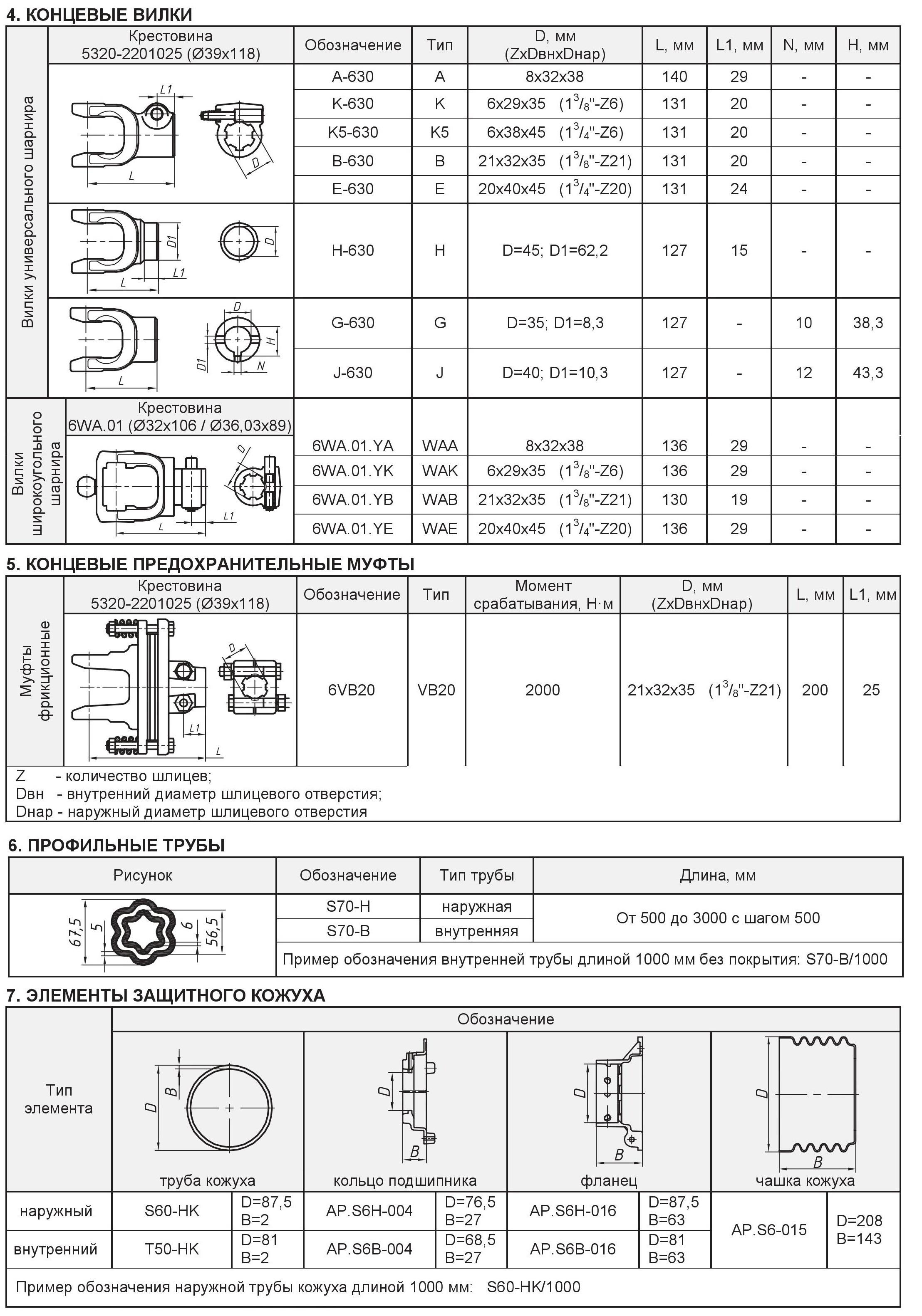 Варианты элементов карданных валов (карданов) типа S7 часть 2