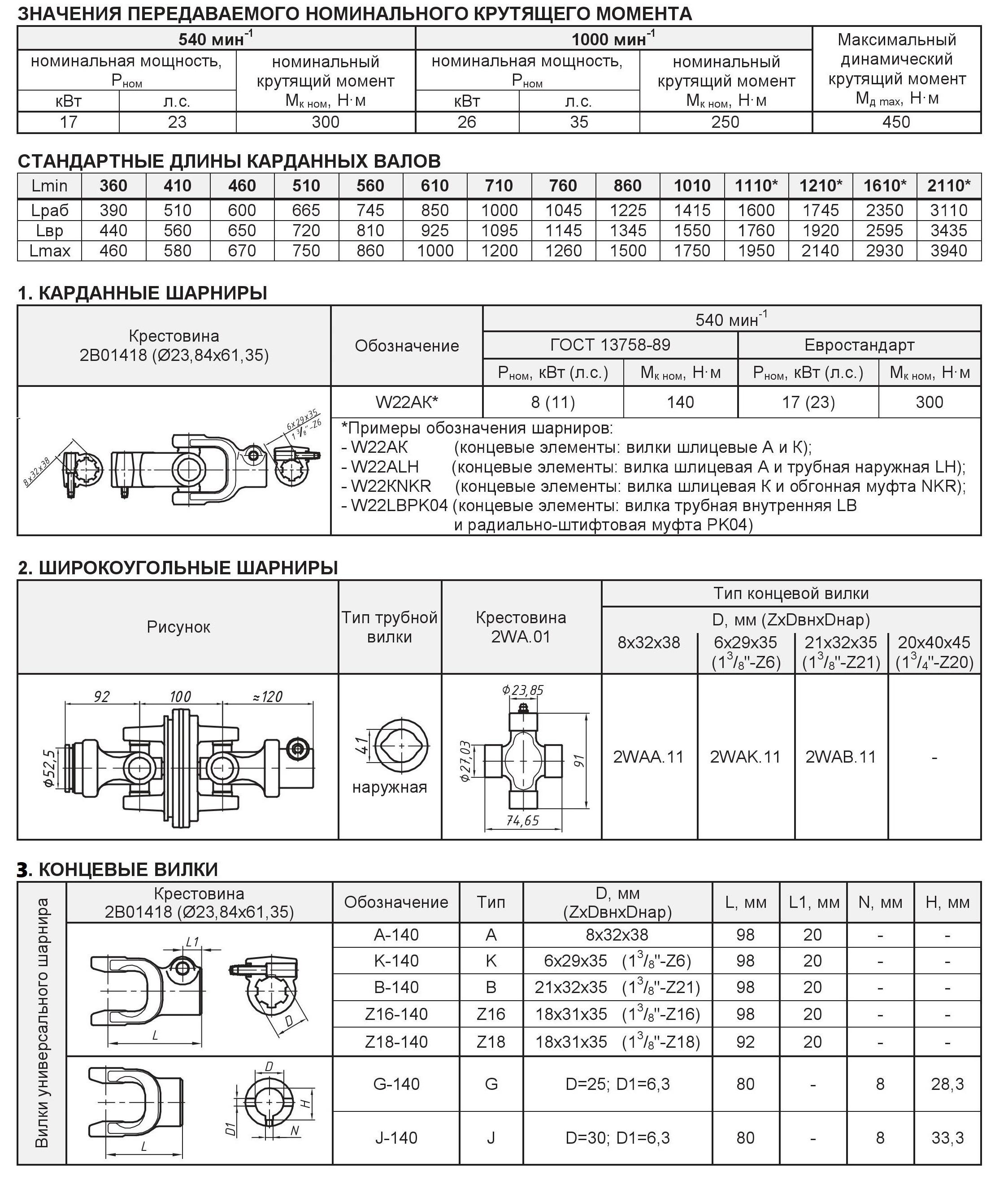 Таблица элементов карданных валов серии L2