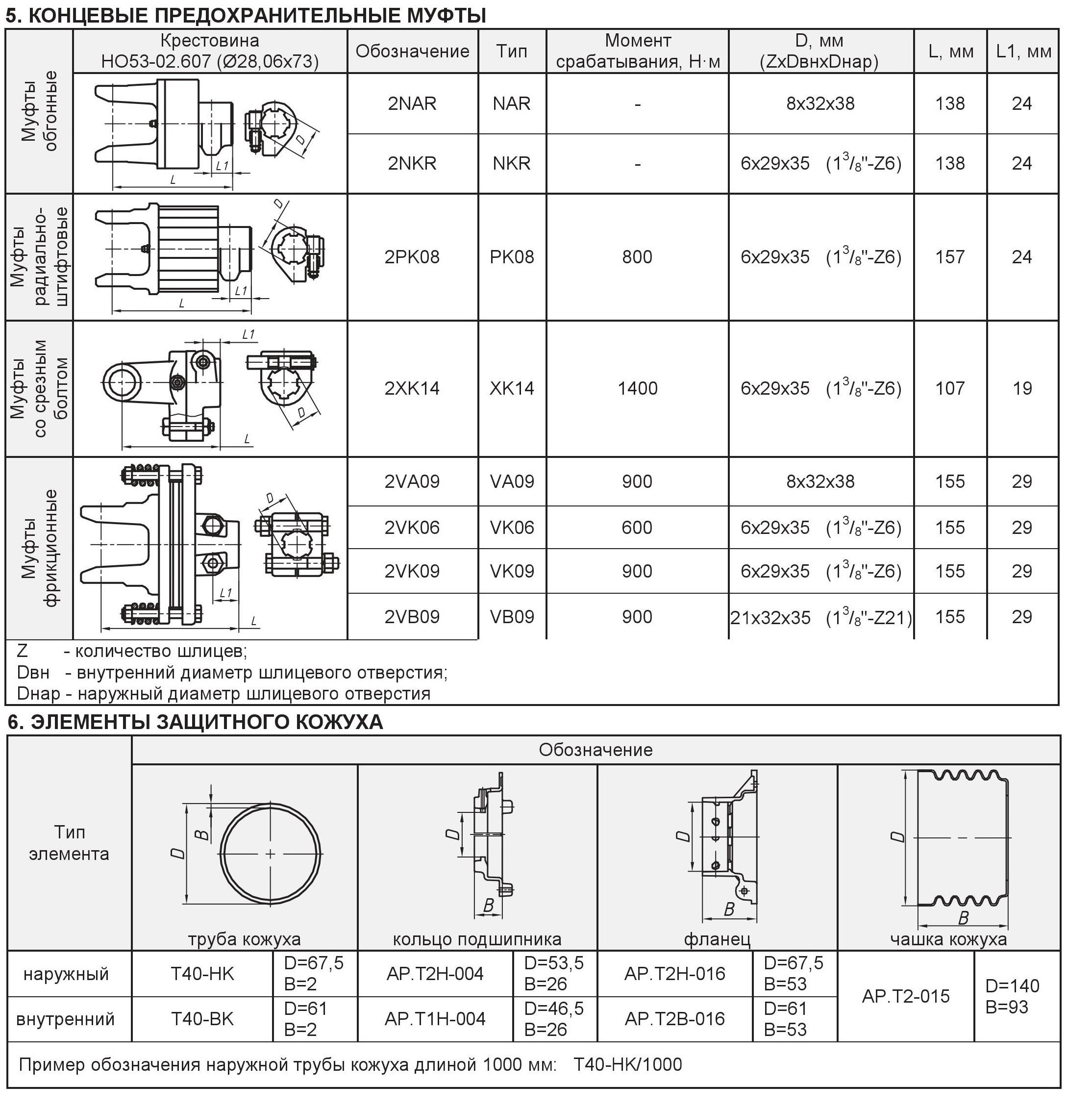 Элементы карданного вала типа Z2 часть 2