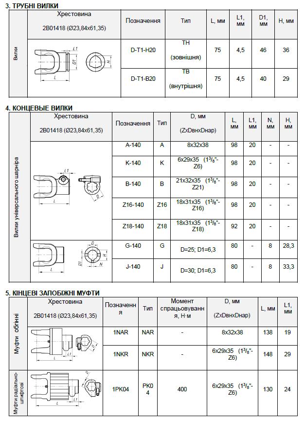 кінцеві елементи карданних валів типу Т1