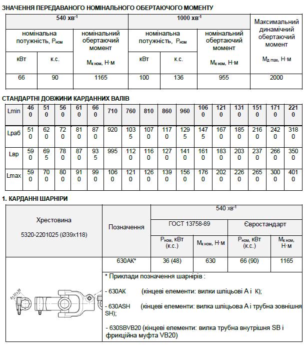 Варіанти кінцевих елементів карданних валів (карданів) типу S6