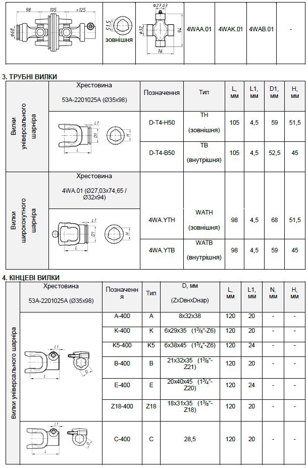 Кінцеві елементи карданних валів (карданових) типу Т4 частина 2