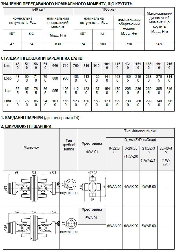 Варіанти кінцевих елементів для карданних валів (карданових) типу Т5