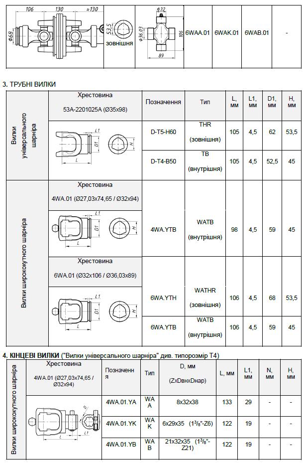 Варіанти кінцевих елементів для карданних валів (карданових) типу Т5 частина 2
