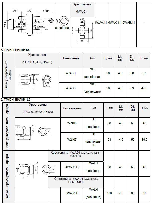 Таблица элементов карданных валов типа L5 частина 2